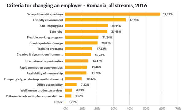 criteria_for_changing_employer
