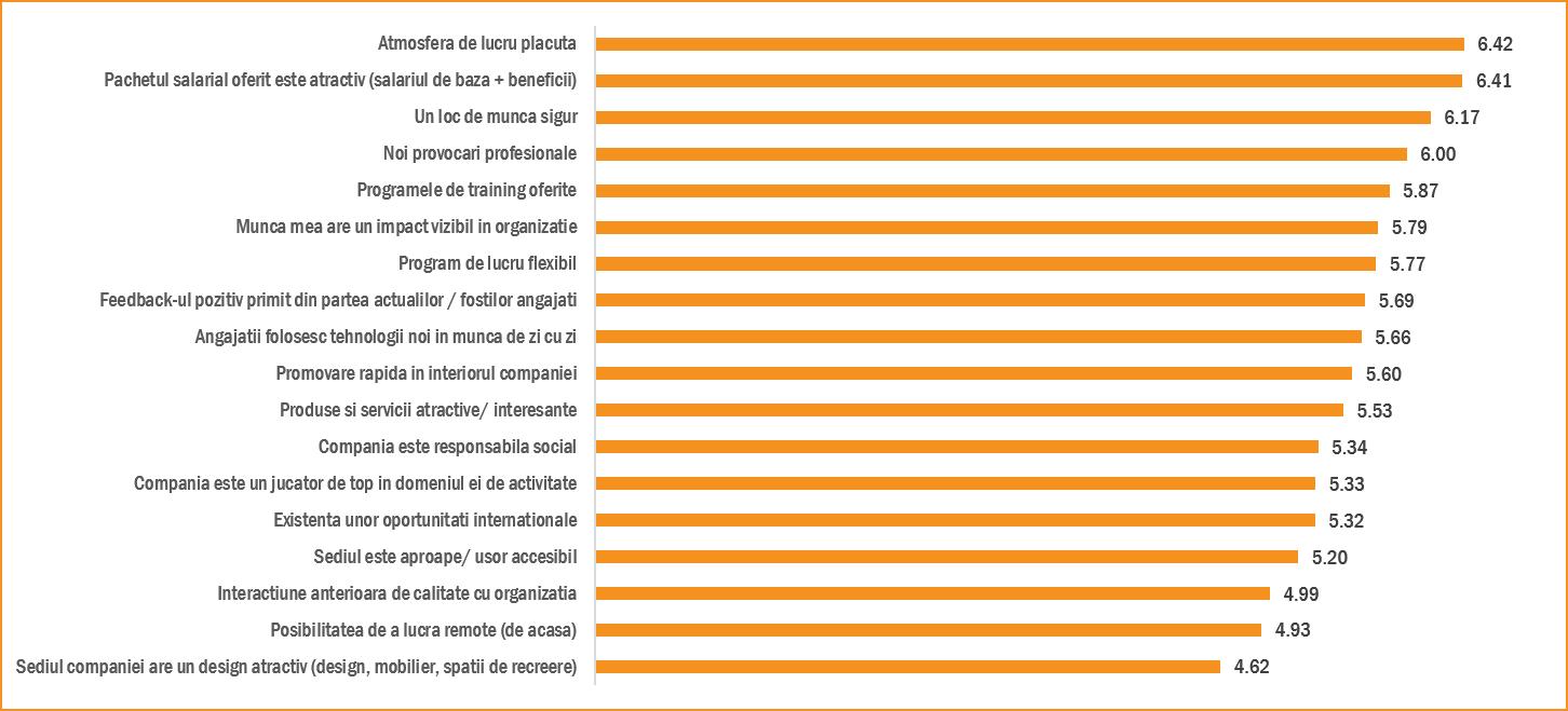 Grafic_Criteriile în functie de care respondentii isi aleg angajatorul