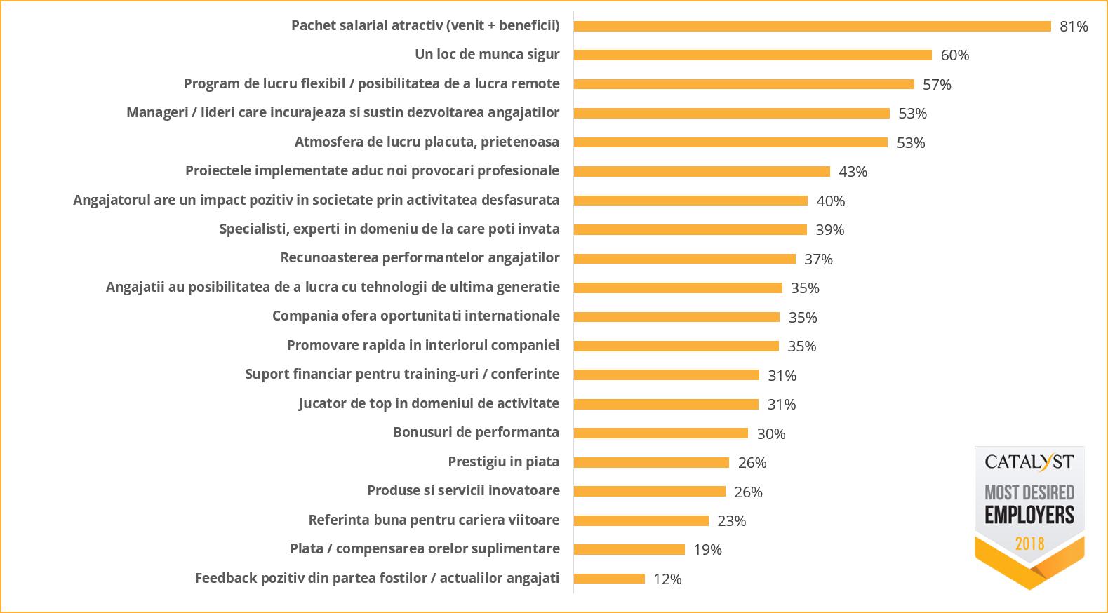 Criterii in alegerea angajatorului