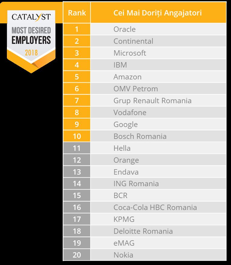 Top 20 CMDA