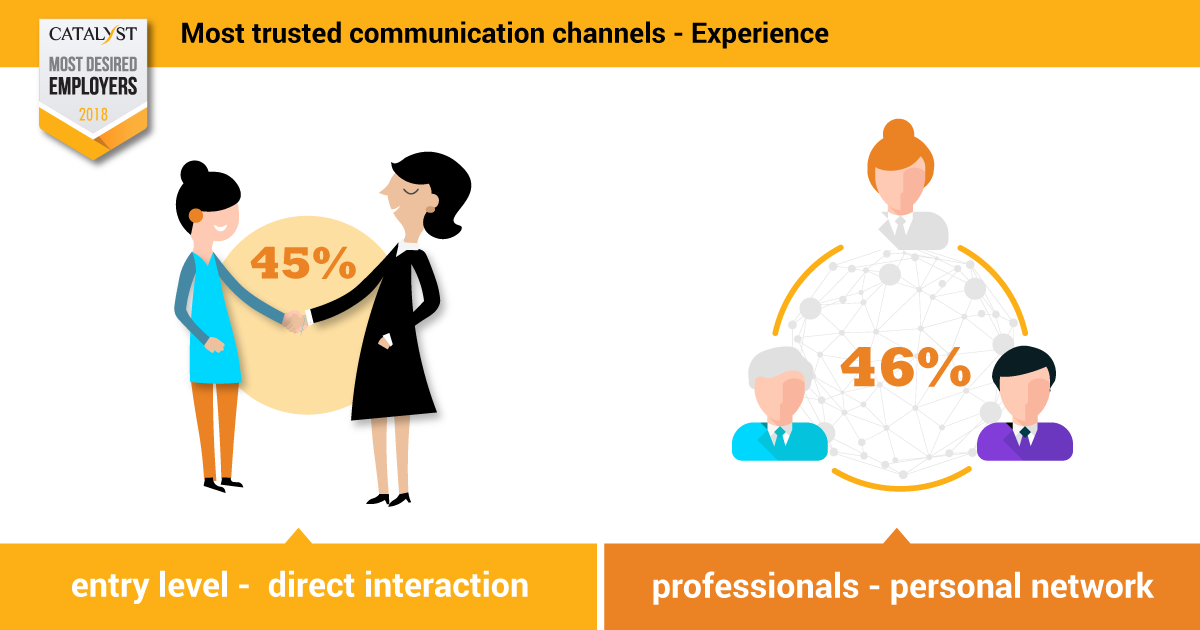 trusted-com-channels