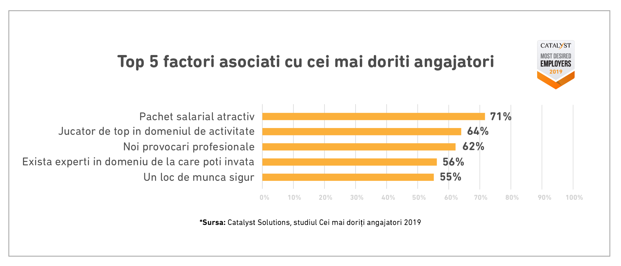 Top-5-factori-asociati-cu-cei-mai-doriti-angajatori