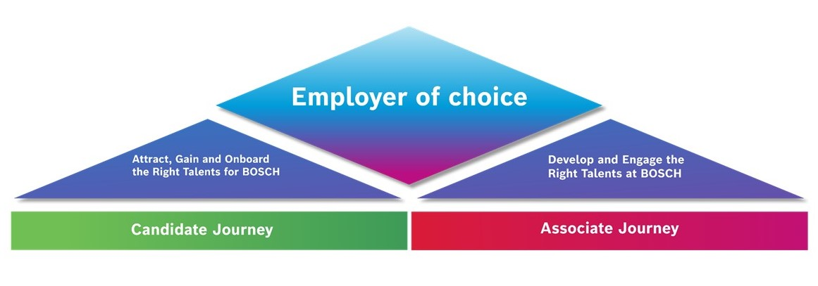 5_Employer_of_choice