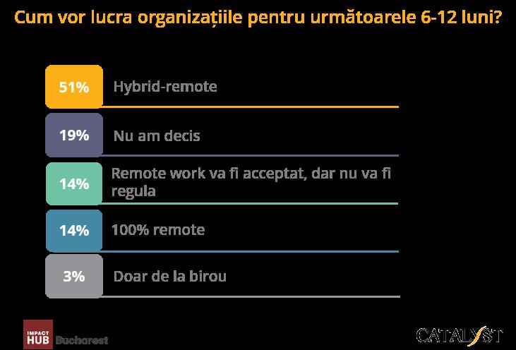 1.Cum vor lucra organizatiile pentru urm 6-12 luni